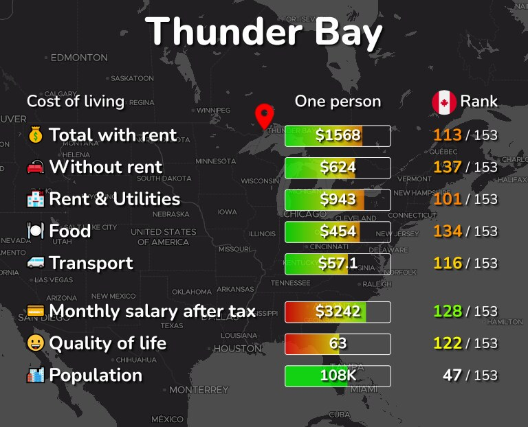 Cost of living in Thunder Bay infographic