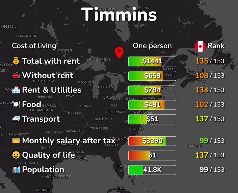 Cost of living in Timmins infographic