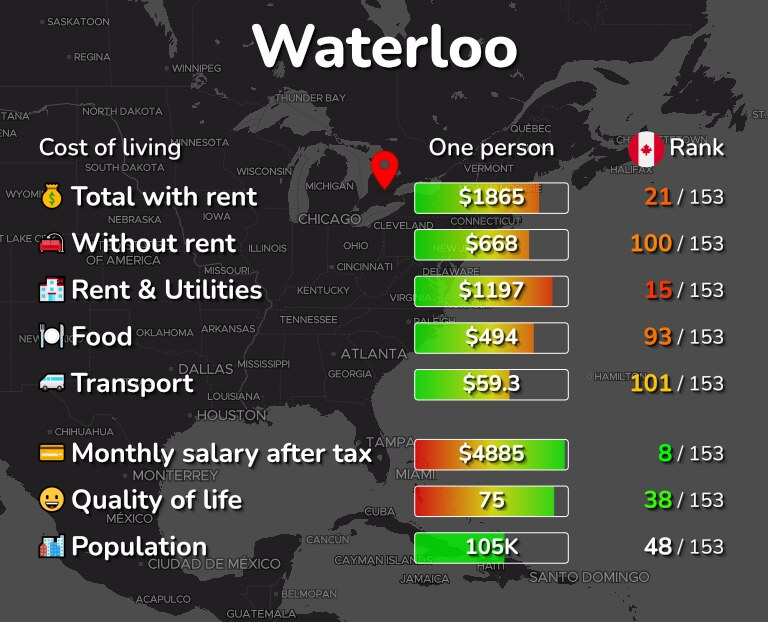 Cost of living in Waterloo infographic