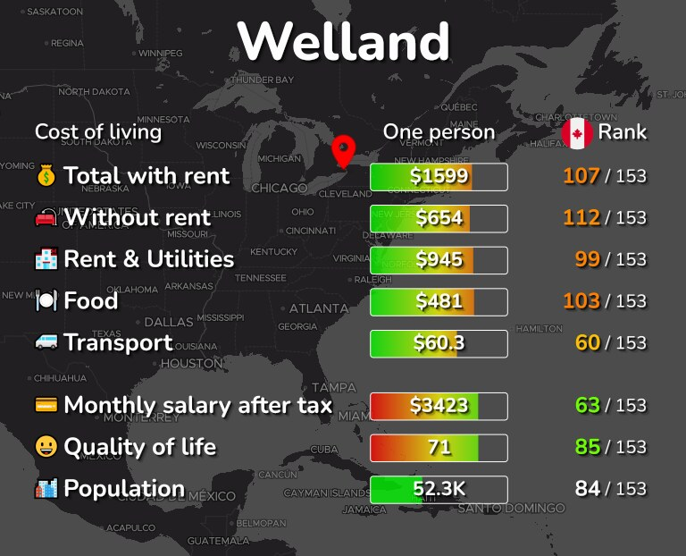 Cost of living in Welland infographic