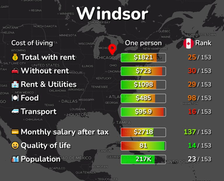 Cost of living in Windsor infographic