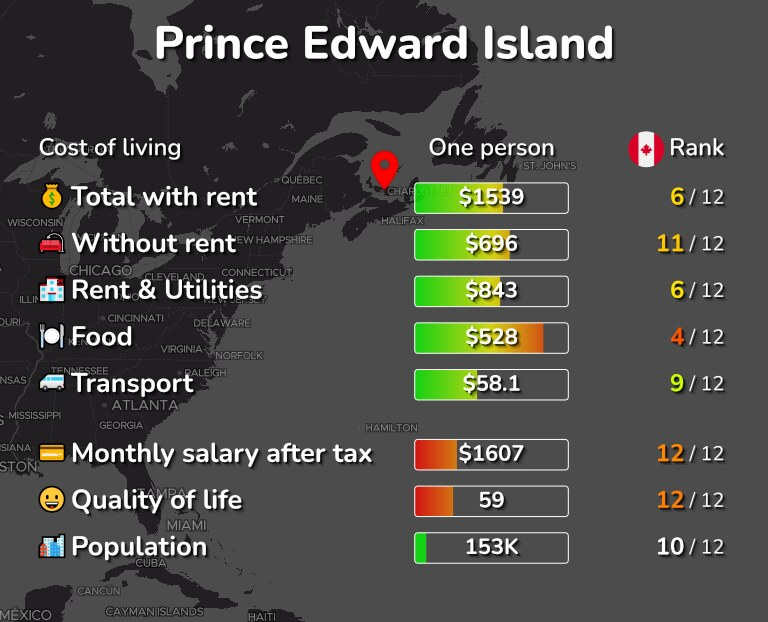 Cost of living in Prince Edward Island infographic