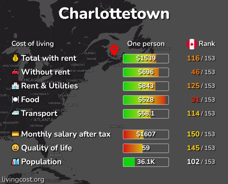 Cost of living in Charlottetown infographic