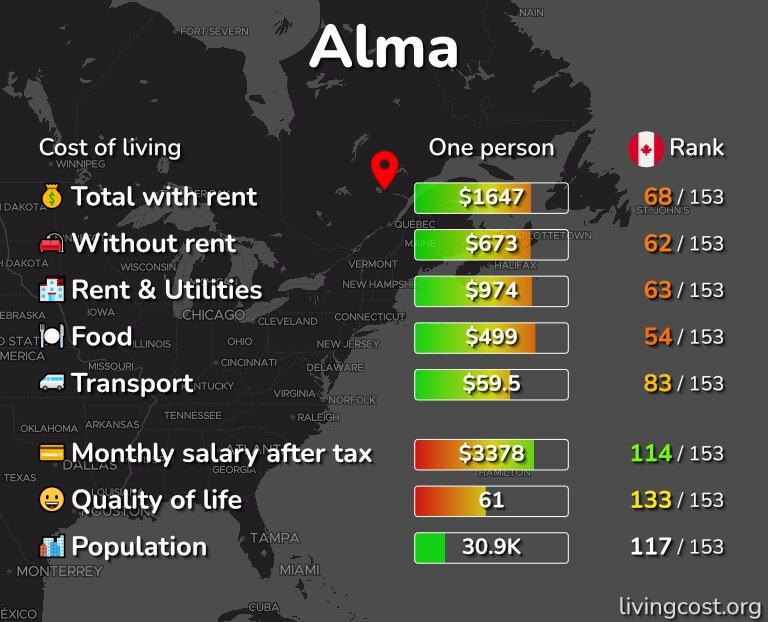 Cost of living in Alma infographic