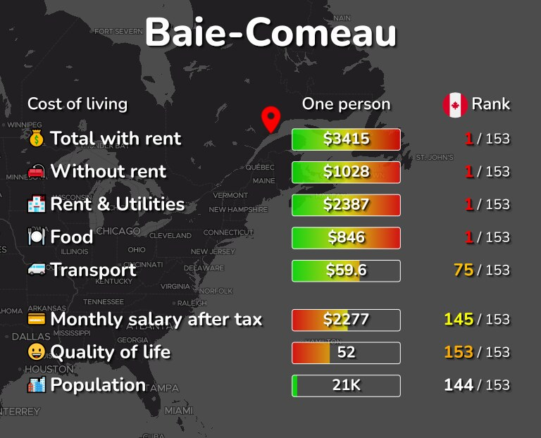 Cost of living in Baie-Comeau infographic