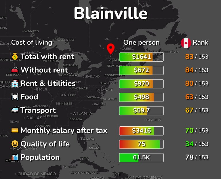 Cost of living in Blainville infographic