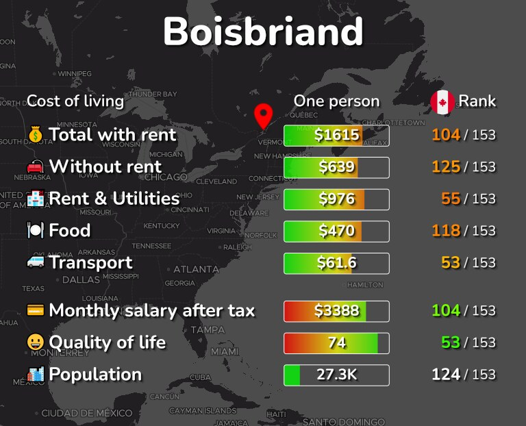 Cost of living in Boisbriand infographic