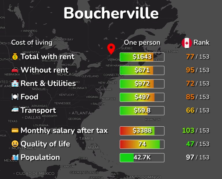 Cost of living in Boucherville infographic