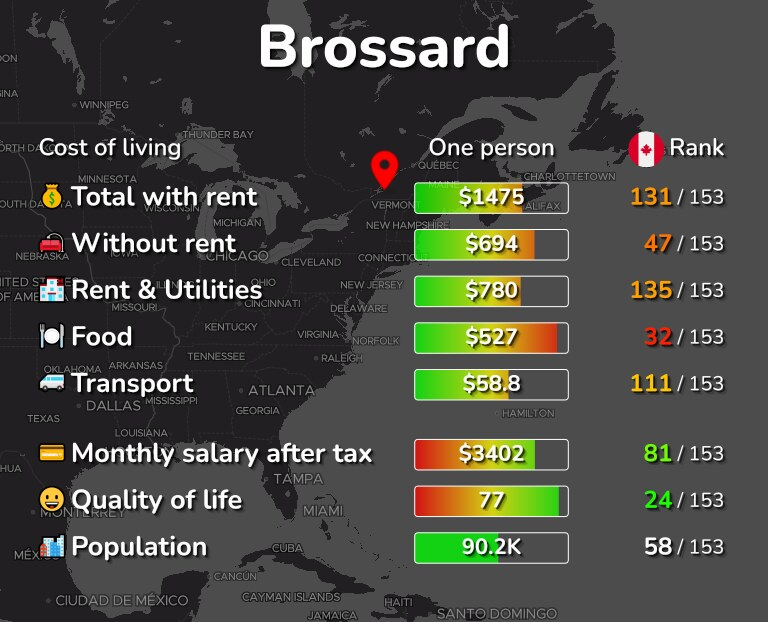Cost of living in Brossard infographic