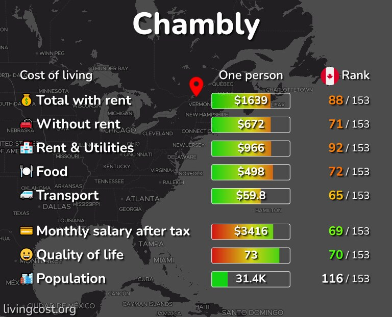 Cost of living in Chambly infographic