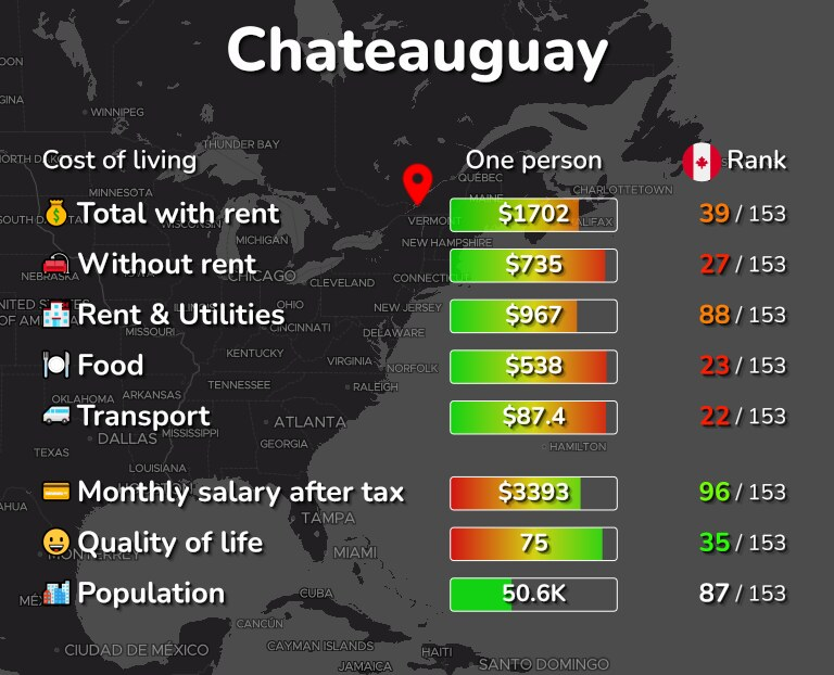 Cost of living in Chateauguay infographic