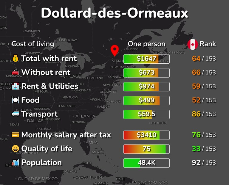 Cost of living in Dollard-des-Ormeaux infographic