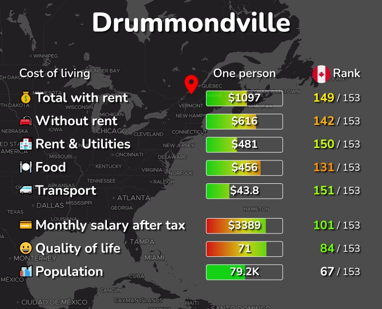 Cost of living in Drummondville infographic