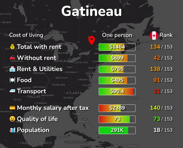 Cost of living in Gatineau infographic