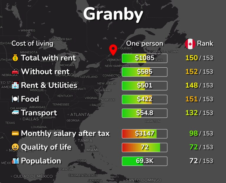 Cost of living in Granby infographic