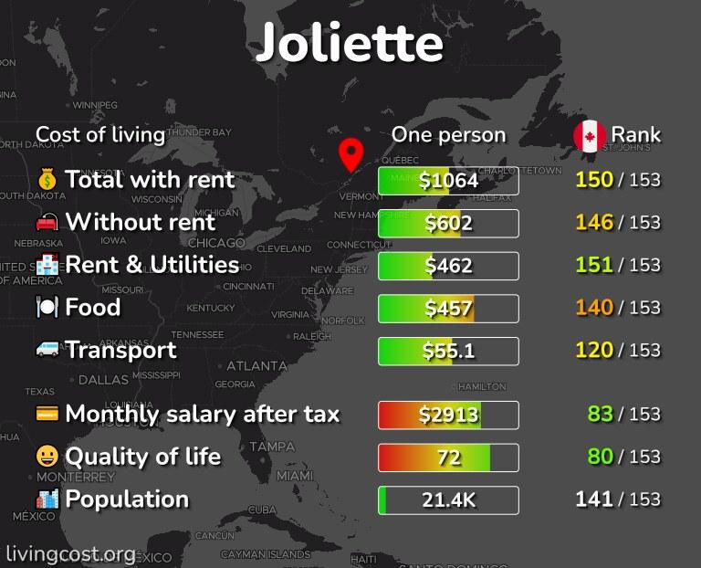 Cost of living in Joliette infographic