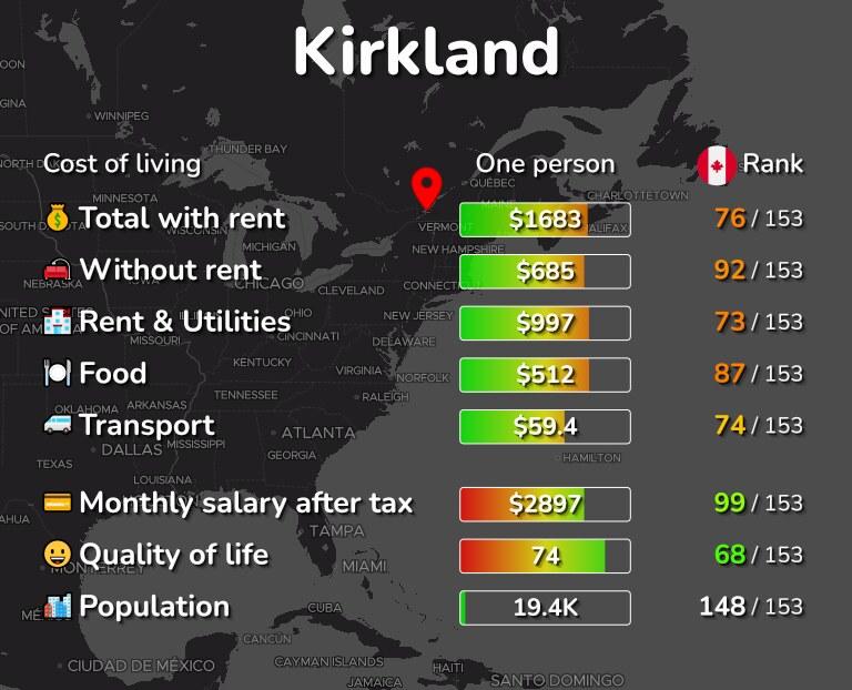 Cost of living in Kirkland infographic