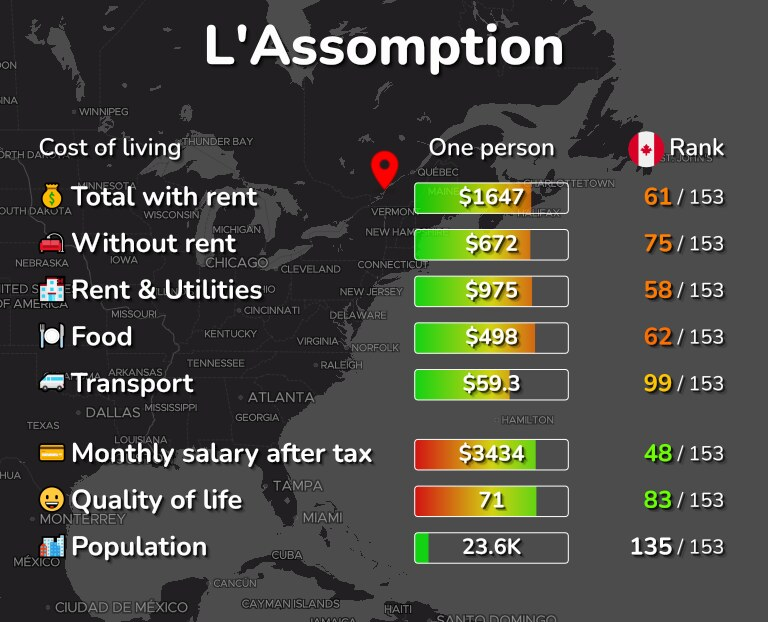 Cost of living in L'Assomption infographic