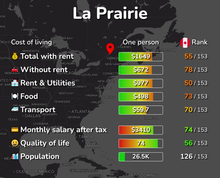 Cost of living in La Prairie infographic