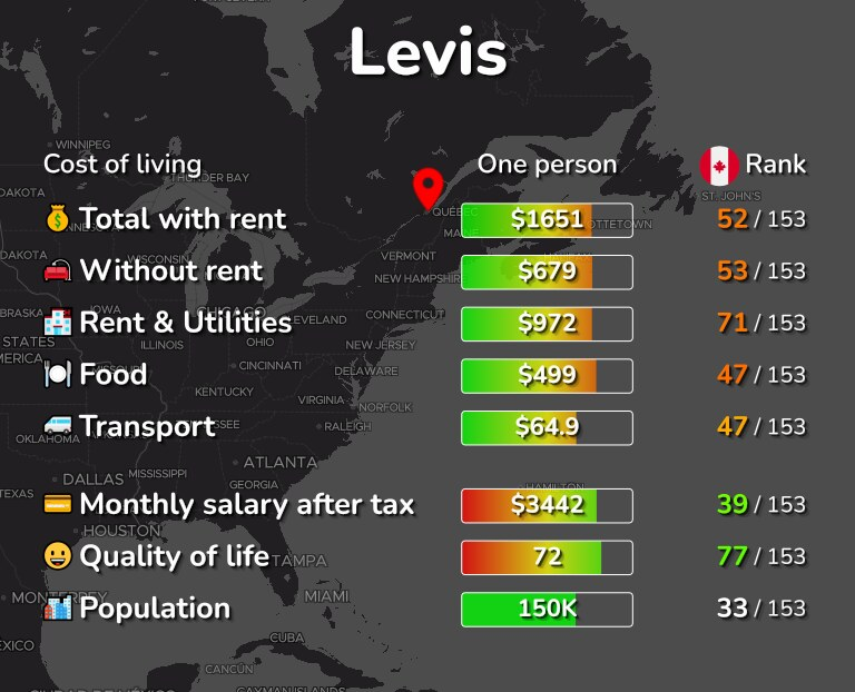 Cost of living in Levis infographic