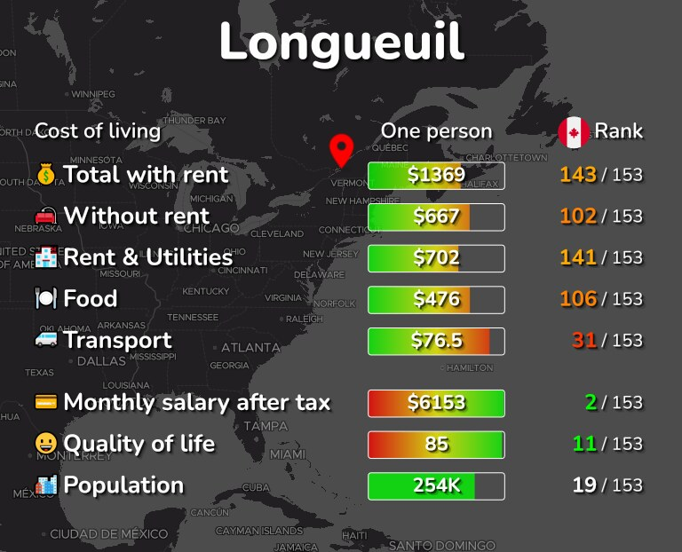Cost of living in Longueuil infographic
