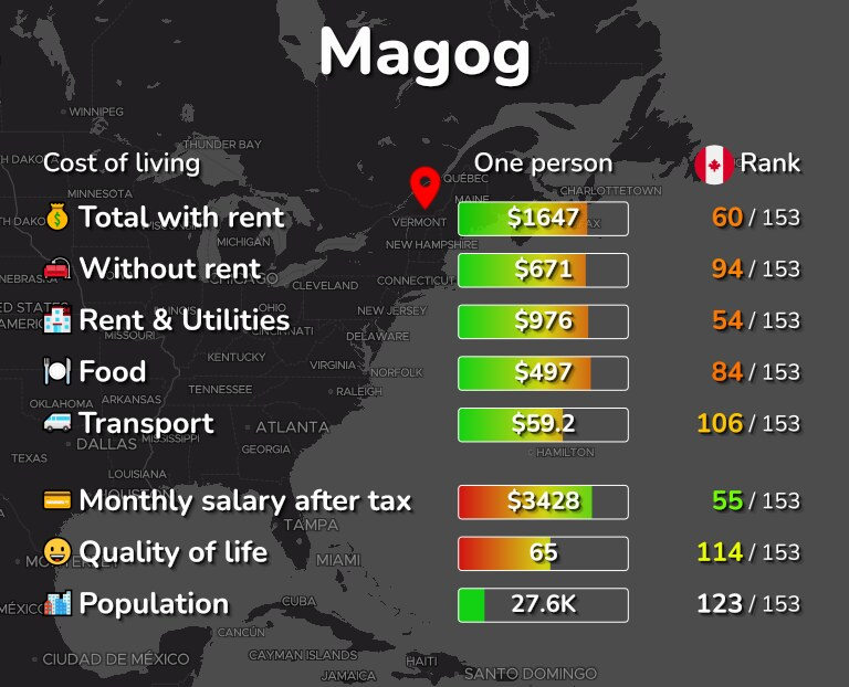 Cost of living in Magog infographic