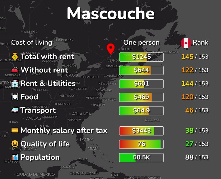 Cost of living in Mascouche infographic