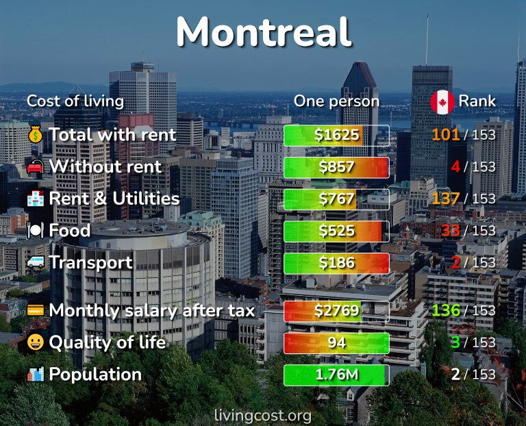 Cost of living in Montreal infographic
