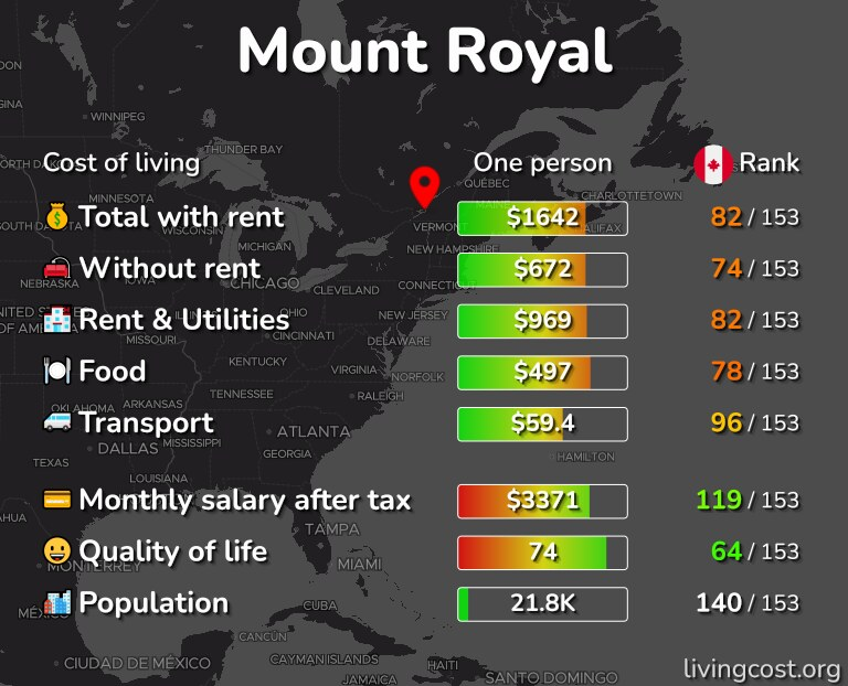 Cost of living in Mount Royal infographic