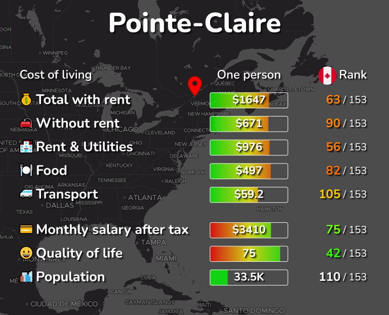 Cost of living in Pointe-Claire infographic