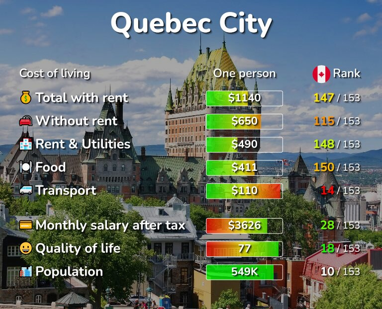 Cost of living in Quebec City infographic