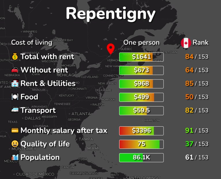 Cost of living in Repentigny infographic
