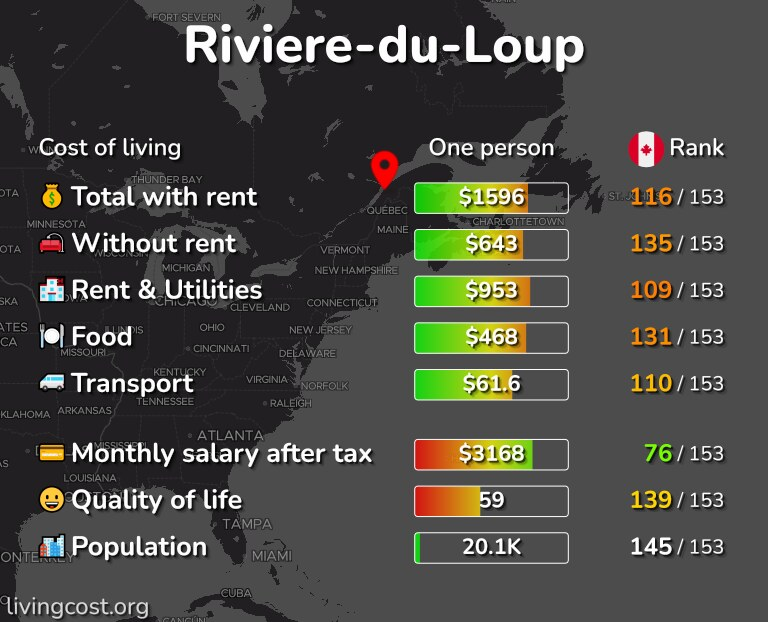 Cost of living in Riviere-du-Loup infographic