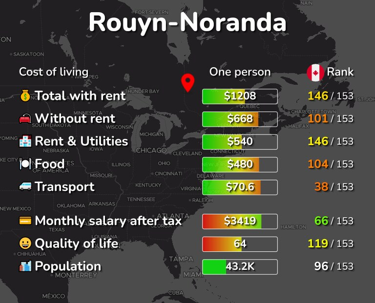 Cost of living in Rouyn-Noranda infographic