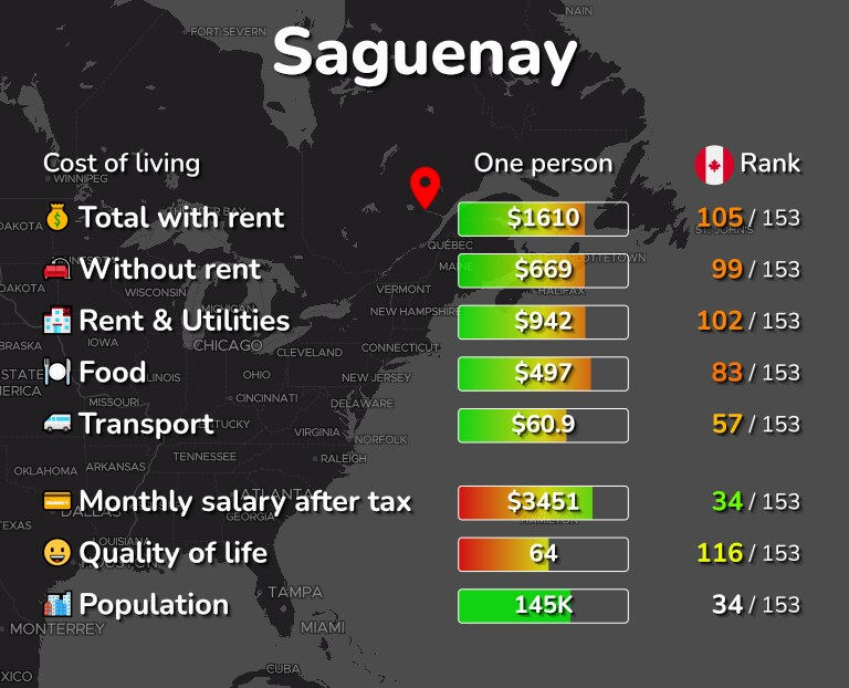 Cost of living in Saguenay infographic