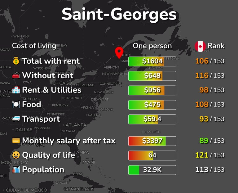 Cost of living in Saint-Georges infographic