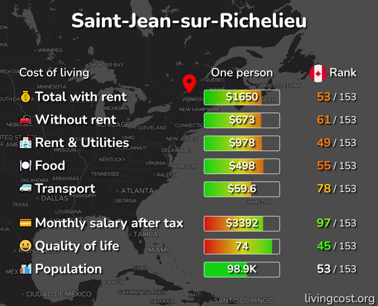Cost of living in Saint-Jean-sur-Richelieu infographic