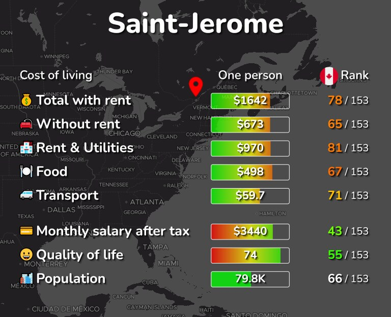 Cost of living in Saint-Jerome infographic
