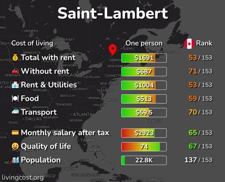 Cost of living in Saint-Lambert infographic