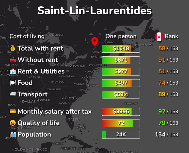 Cost of living in Saint-Lin-Laurentides infographic