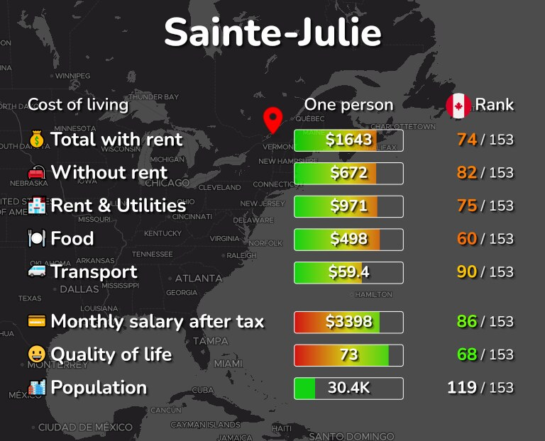 Cost of living in Sainte-Julie infographic