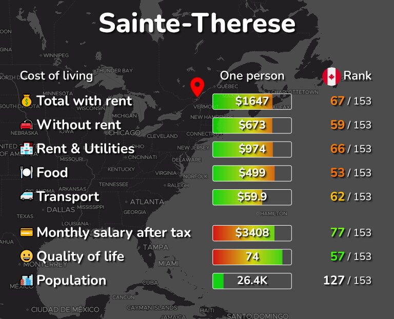 Cost of living in Sainte-Therese infographic