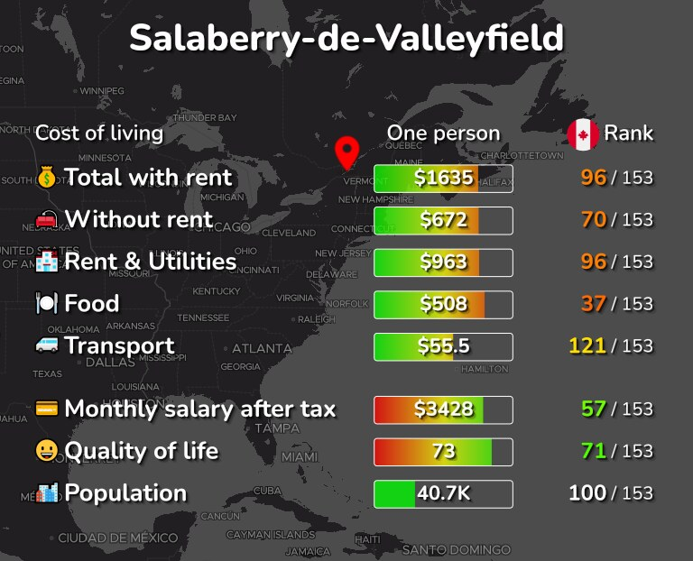 Cost of living in Salaberry-de-Valleyfield infographic