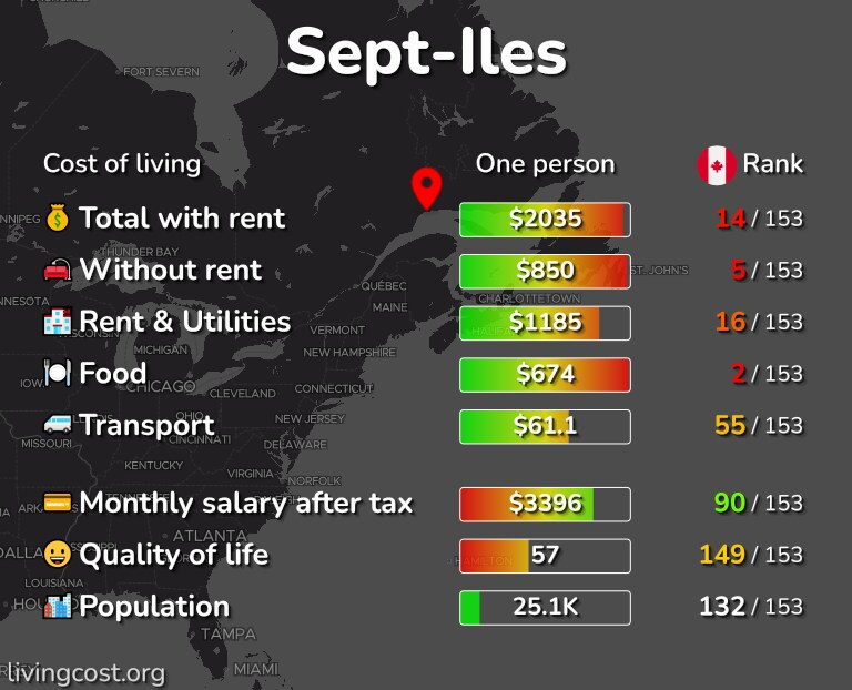 Cost of living in Sept-Iles infographic