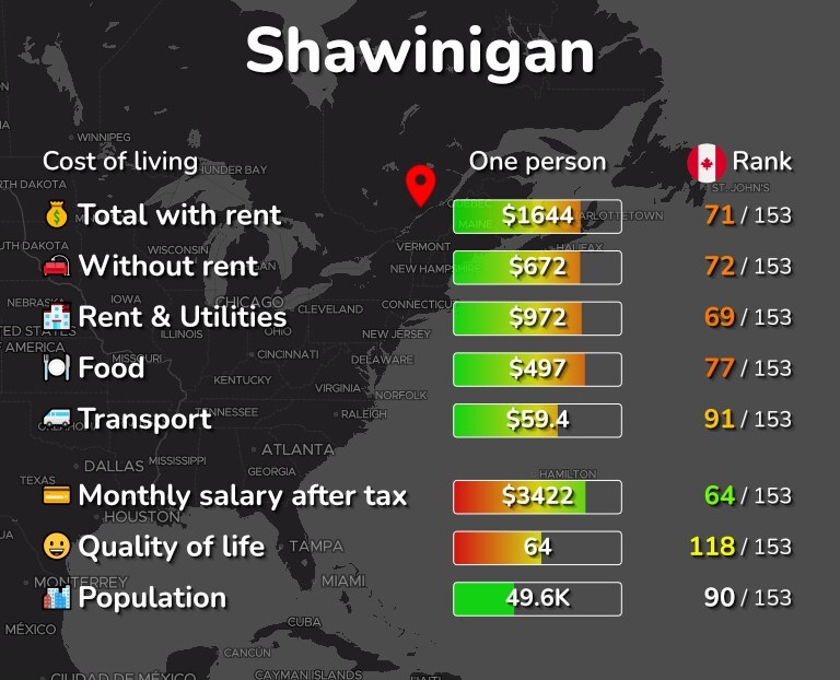 Cost of living in Shawinigan infographic