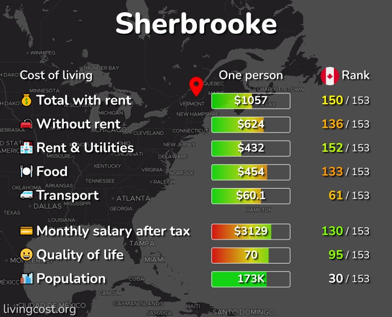 Cost of living in Sherbrooke infographic