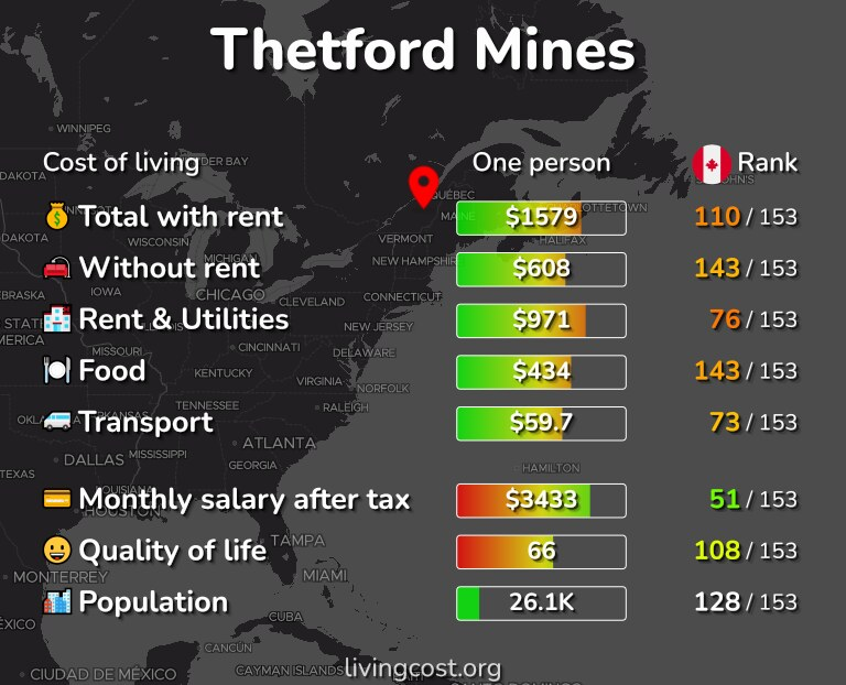 Cost of living in Thetford Mines infographic