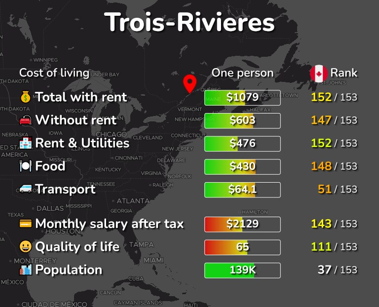 Cost of living in Trois-Rivieres infographic