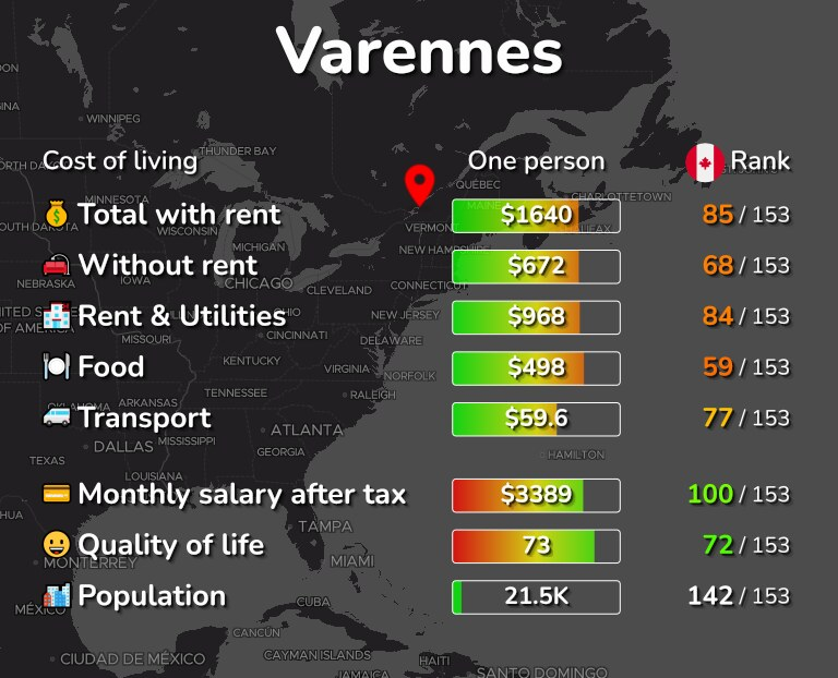 Cost of living in Varennes infographic