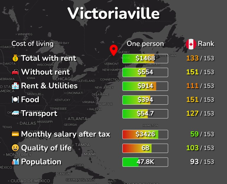 Cost of living in Victoriaville infographic